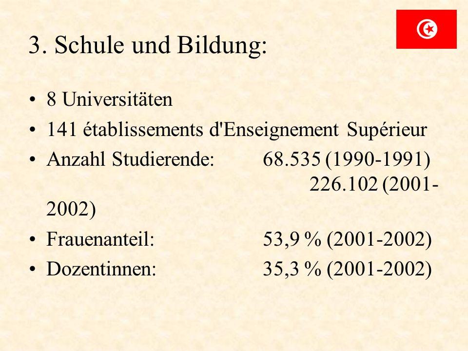 3. Schule und Bildung: 8 Universitäten 141 établissements d'Enseignement Supérieur Anzahl Studierende: 68.535 (1990-1991) 226.102 (2001- 2002) Frauena