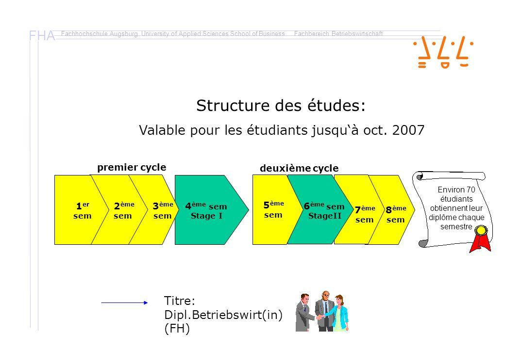 FHA Fachhochschule Augsburg University of Applied Sciences School of BusinessFachbereich Betriebswirtschaft Au premier cycle (1 ère et 2 ème années) Sem 4 stage I Sem 6 stage II Sem 5 Sem 1-3 Conditions pour laccès aux différents cycles: 120 crédits ECTS (stage = 30 ECTS) doivent être documentés selon laccord bilatéral Au deuxième cycle (3 ème année) 60 crédits ECTS peuvent être documentés selon laccord bilatéral ou peuvent être obtenus à Augsburg.
