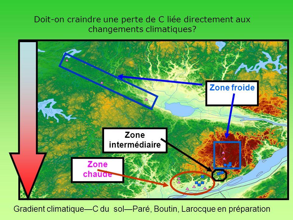 Doit-on craindre une perte de C liée directement aux changements climatiques? FLUXNET Chute de litière et climat Respiration du sol et climat Gradient