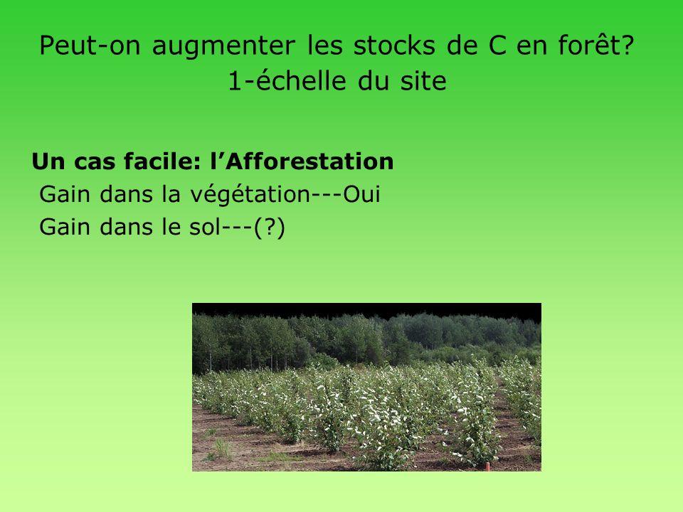 Peut-on augmenter les stocks de C en forêt? 1-échelle du site Un cas facile: lAfforestation Gain dans la végétation---Oui Gain dans le sol---(?)