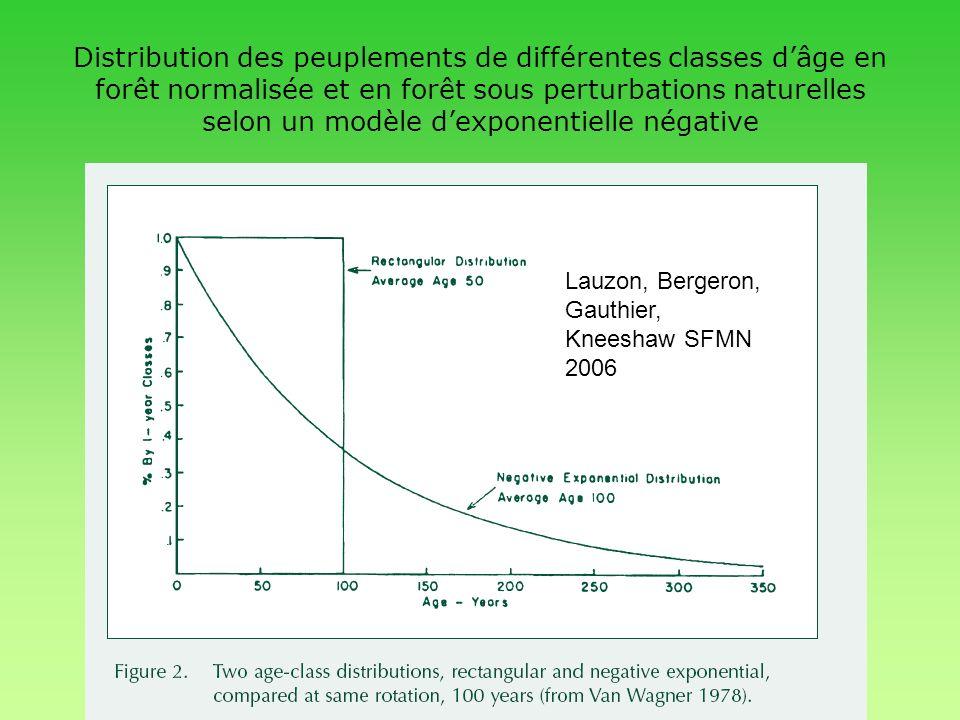Distribution des peuplements de différentes classes dâge en forêt normalisée et en forêt sous perturbations naturelles selon un modèle dexponentielle