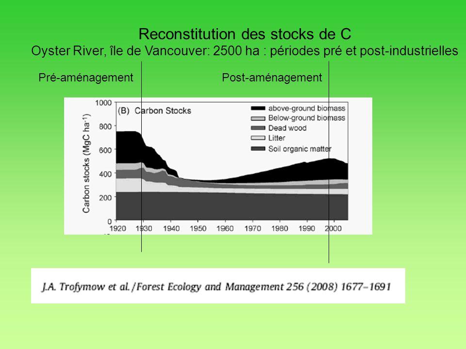 Reconstitution des stocks de C Oyster River, île de Vancouver: 2500 ha : périodes pré et post-industrielles Pré-aménagement Post-aménagement