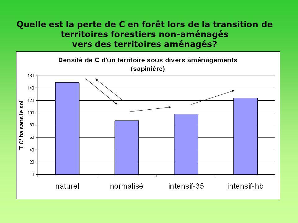 Quelle est la perte de C en forêt lors de la transition de territoires forestiers non-aménagés vers des territoires aménagés? Réponse: ca dépend de la