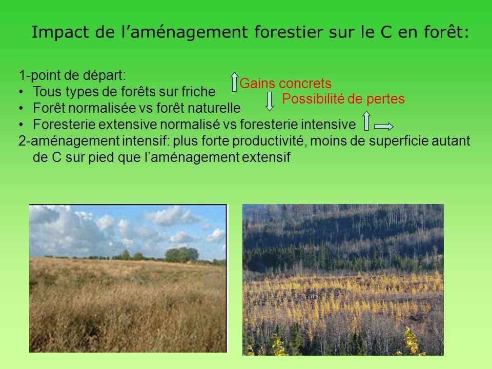 Impact de laménagement forestier sur le C en forêt: 1-point de départ: Tous types de forêts sur friche Forêt normalisée vs forêt naturelle Foresterie