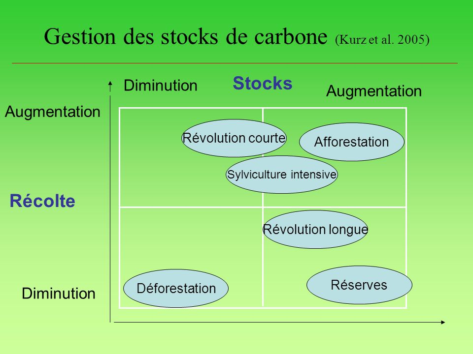 Gestion des stocks de carbone (Kurz et al. 2005) Augmentation Diminution Augmentation Diminution Stocks Récolte Déforestation Afforestation Réserves R