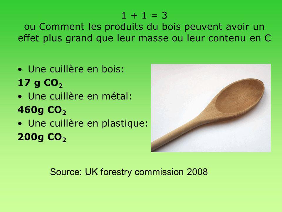 1 + 1 = 3 ou Comment les produits du bois peuvent avoir un effet plus grand que leur masse ou leur contenu en C Une cuillère en bois: 17 g CO 2 Une cu