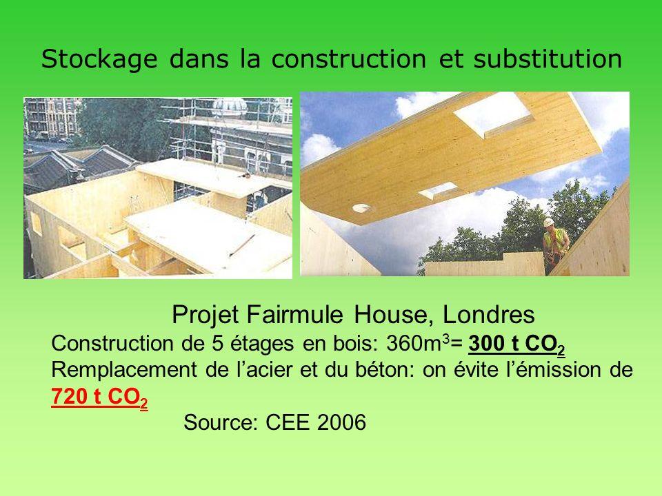 Stockage dans la construction et substitution Projet Fairmule House, Londres Construction de 5 étages en bois: 360m 3 = 300 t CO 2 Remplacement de lac