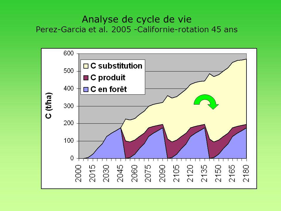 Analyse de cycle de vie Perez-Garcia et al. 2005 -Californie-rotation 45 ans