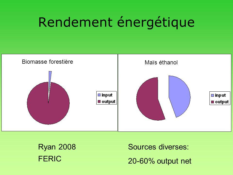 Rendement énergétique Ryan 2008 FERIC Sources diverses: 20-60% output net Biomasse forestière Maïs éthanol
