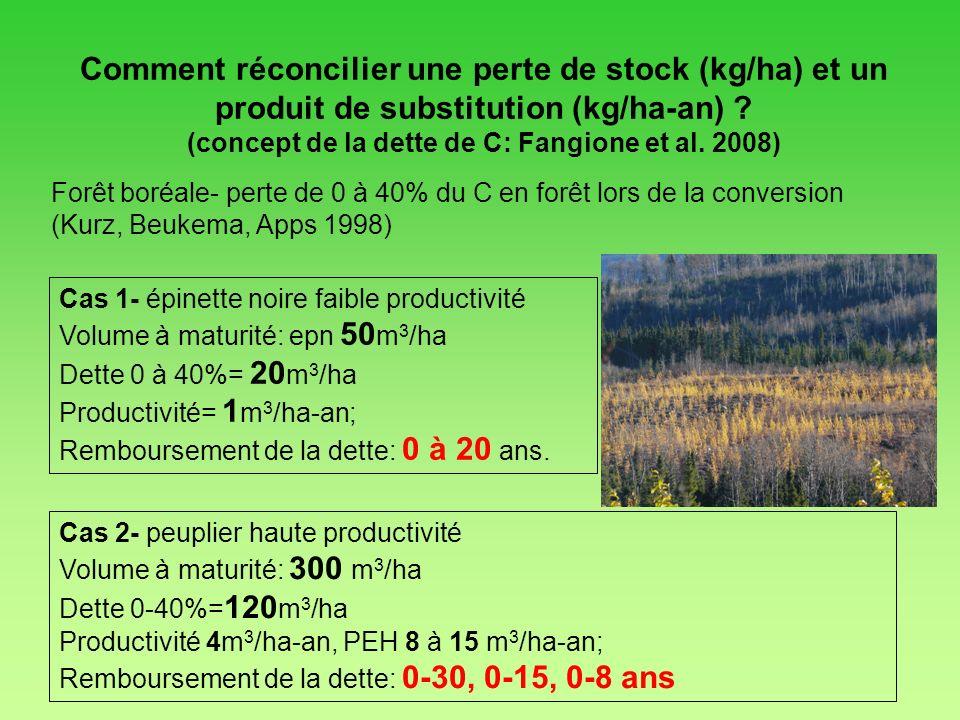 Forêt boréale- perte de 0 à 40% du C en forêt lors de la conversion (Kurz, Beukema, Apps 1998) Cas 2- peuplier haute productivité Volume à maturité: 3