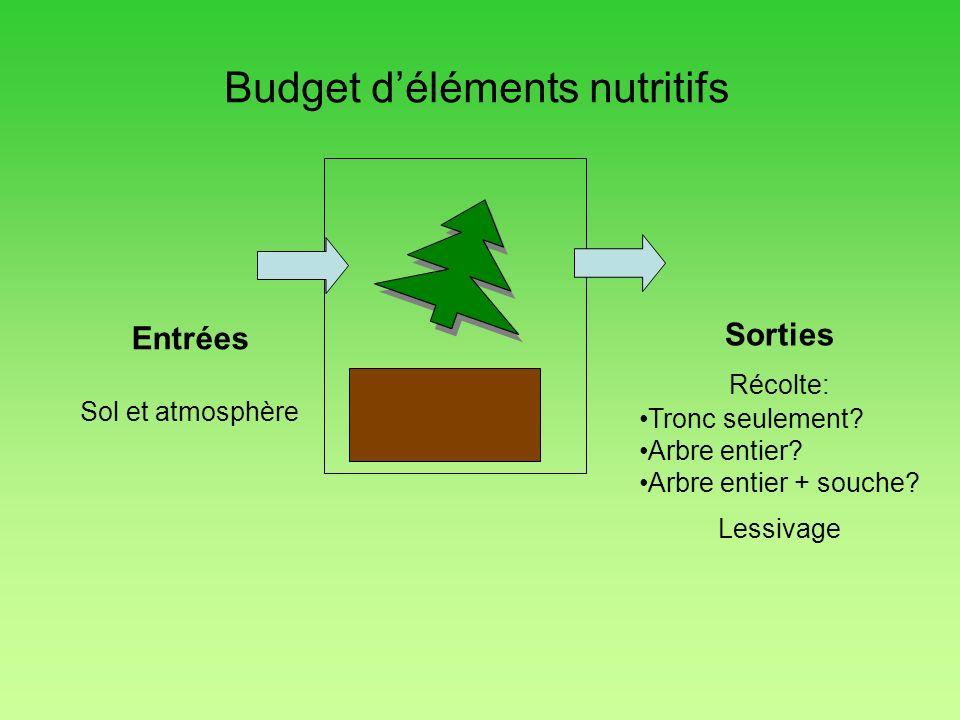 Sorties Récolte: Tronc seulement? Arbre entier? Arbre entier + souche? Lessivage Entrées Sol et atmosphère Budget déléments nutritifs