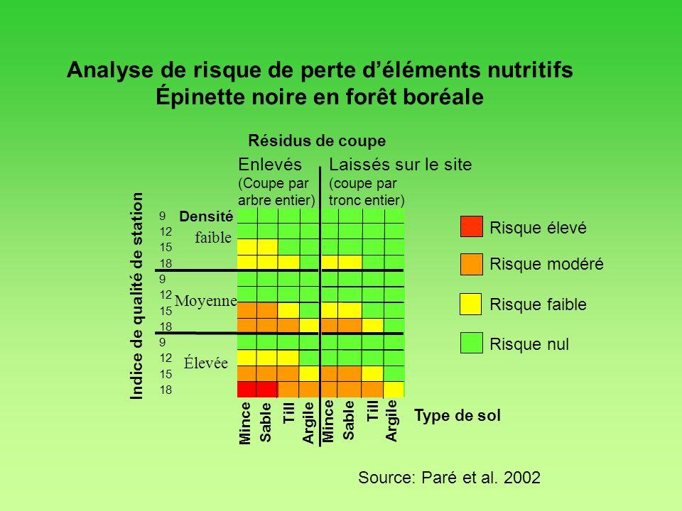 Analyse de risque de perte déléments nutritifs Épinette noire en forêt boréale Sable Résidus de coupe Indice de qualité de station 9 12 15 18 9 12 15