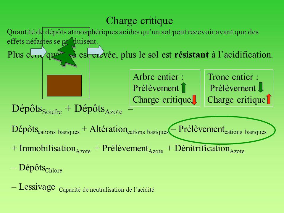 Charge critique Dépôts Soufre + Dépôts Azote = Dépôts cations basiques + Altération cations basiques – Prélèvement cations basiques + Immobilisation A