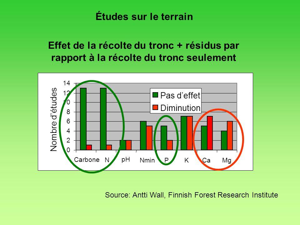 Effet de la récolte du tronc + résidus par rapport à la récolte du tronc seulement 0 2 4 6 8 10 12 14 Carbone pH N NminPKCaMg Nombre détudes Pas deffe