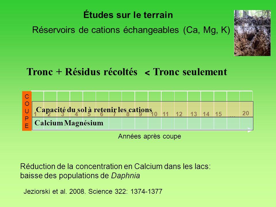 Réservoirs de cations échangeables (Ca, Mg, K) Tronc + Résidus récoltés Tronc seulement Années après coupe 123456789101112131415 20 COUPECOUPE … Calci