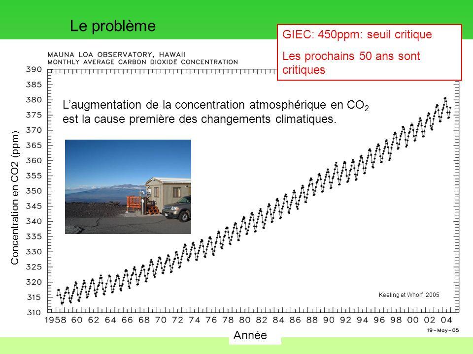 Échange Surface terrestre 110 Gt C/an Annuellement, les échanges de C entre les forêts et latmosphère sont importants Source GIEC/IPCC pour 1989-1998 en Gt C/an 6,3 Gt C/an émission + 1,6 Gt C/an changement dutilisation des terres= 7,9 2,3 océans2,3 terrestre Augmentation dans latmosphère: 3,3 Gt C/an 2-stock 1-substitution
