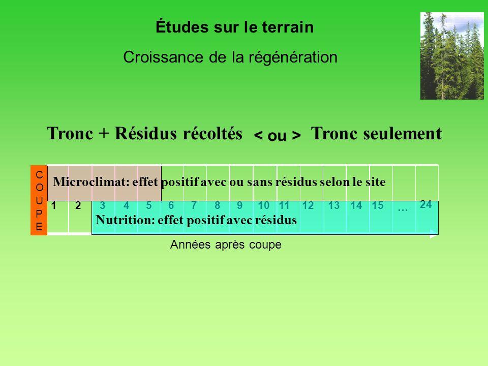 Années après coupe 123456789101112131415 24 COUPECOUPE … Nutrition: effet positif avec résidus Microclimat: effet positif avec ou sans résidus selon l