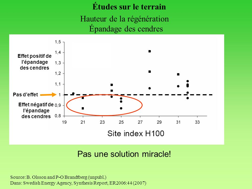 Source: B. Olsson and P-O Brandtberg (unpubl.) Dans: Swedish Energy Agency, Synthesis Report, ER2006:44 (2007) Pas une solution miracle! Hauteur de la