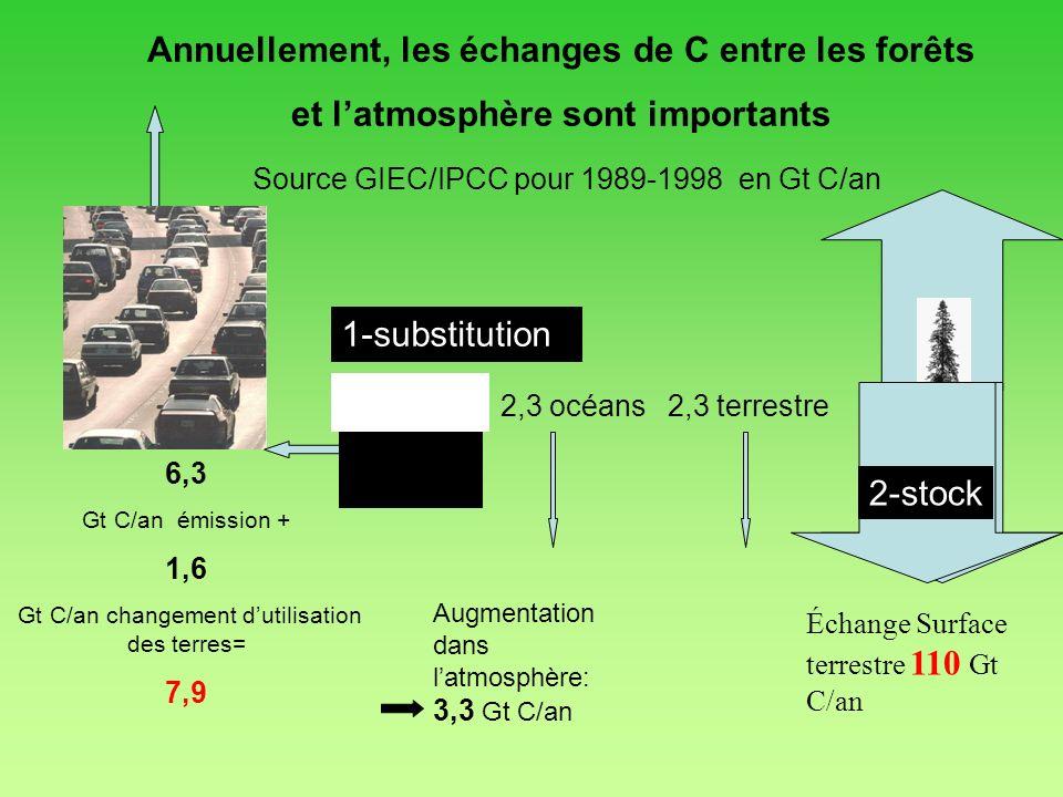 Échange Surface terrestre 110 Gt C/an Annuellement, les échanges de C entre les forêts et latmosphère sont importants Source GIEC/IPCC pour 1989-1998
