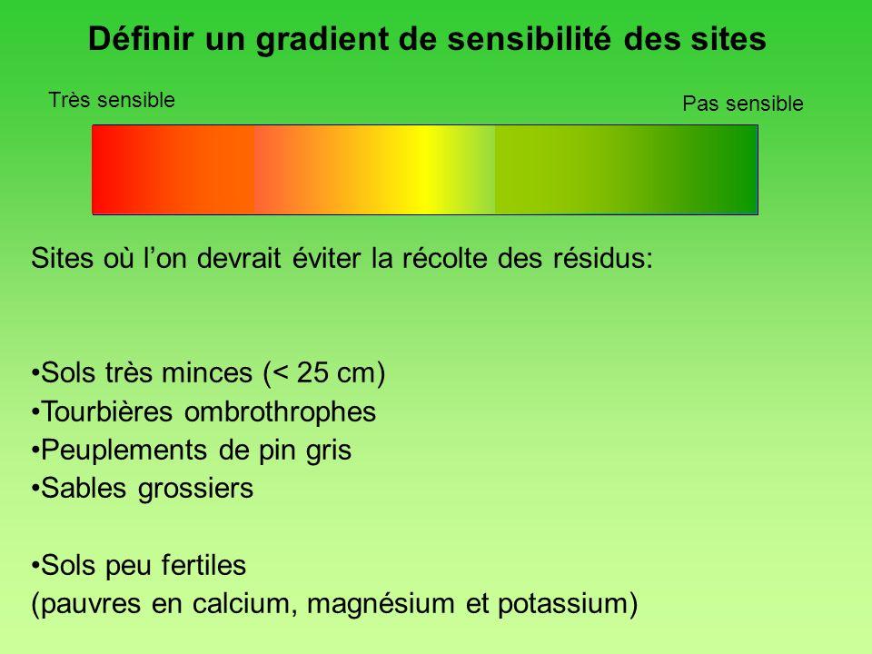 Très sensible Pas sensible Définir un gradient de sensibilité des sites Sites où lon devrait éviter la récolte des résidus: Sols très minces (< 25 cm)