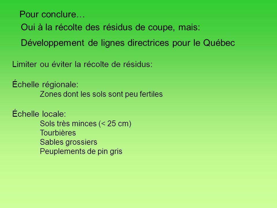 Pour conclure… Développement de lignes directrices pour le Québec Oui à la récolte des résidus de coupe, mais: Limiter ou éviter la récolte de résidus