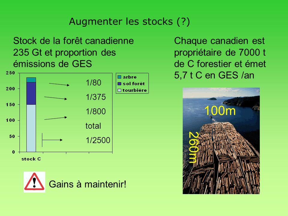Augmenter les stocks (?) Stock de la forêt canadienne 235 Gt et proportion des émissions de GES 1/80 1/375 1/800 total 1/2500 Chaque canadien est prop