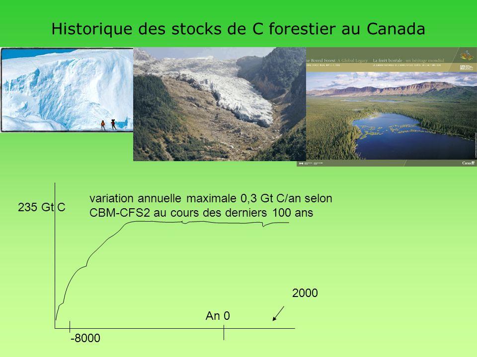 Historique des stocks de C forestier au Canada variation annuelle maximale 0,3 Gt C/an selon CBM-CFS2 au cours des derniers 100 ans 2000 An 0 -8000 23