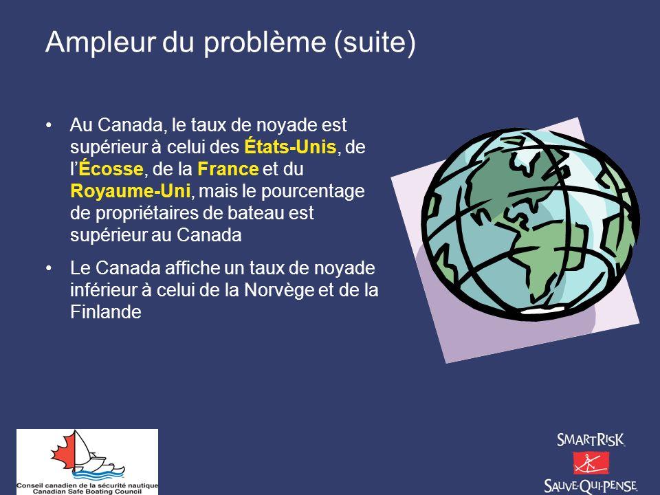 Ampleur du problème (suite) Au Canada, le taux de noyade est supérieur à celui des États-Unis, de lÉcosse, de la France et du Royaume-Uni, mais le pou