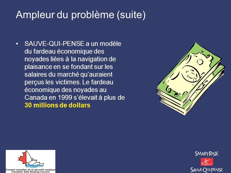 Ampleur du problème (suite) SAUVE-QUI-PENSE a un modèle du fardeau économique des noyades liées à la navigation de plaisance en se fondant sur les sal