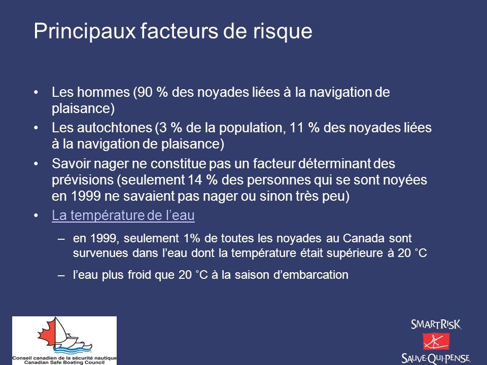 Principaux facteurs de risque Les hommes (90 % des noyades liées à la navigation de plaisance) Les autochtones (3 % de la population, 11 % des noyades