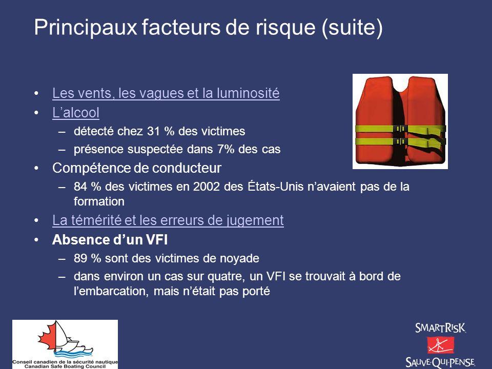Principaux facteurs de risque (suite) Les vents, les vagues et la luminosité Lalcool –détecté chez 31 % des victimes –présence suspectée dans 7% des c