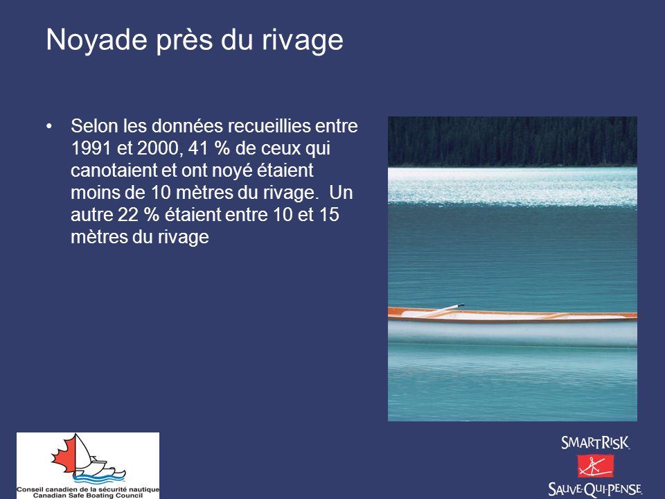 Noyade près du rivage Selon les données recueillies entre 1991 et 2000, 41 % de ceux qui canotaient et ont noyé étaient moins de 10 mètres du rivage.
