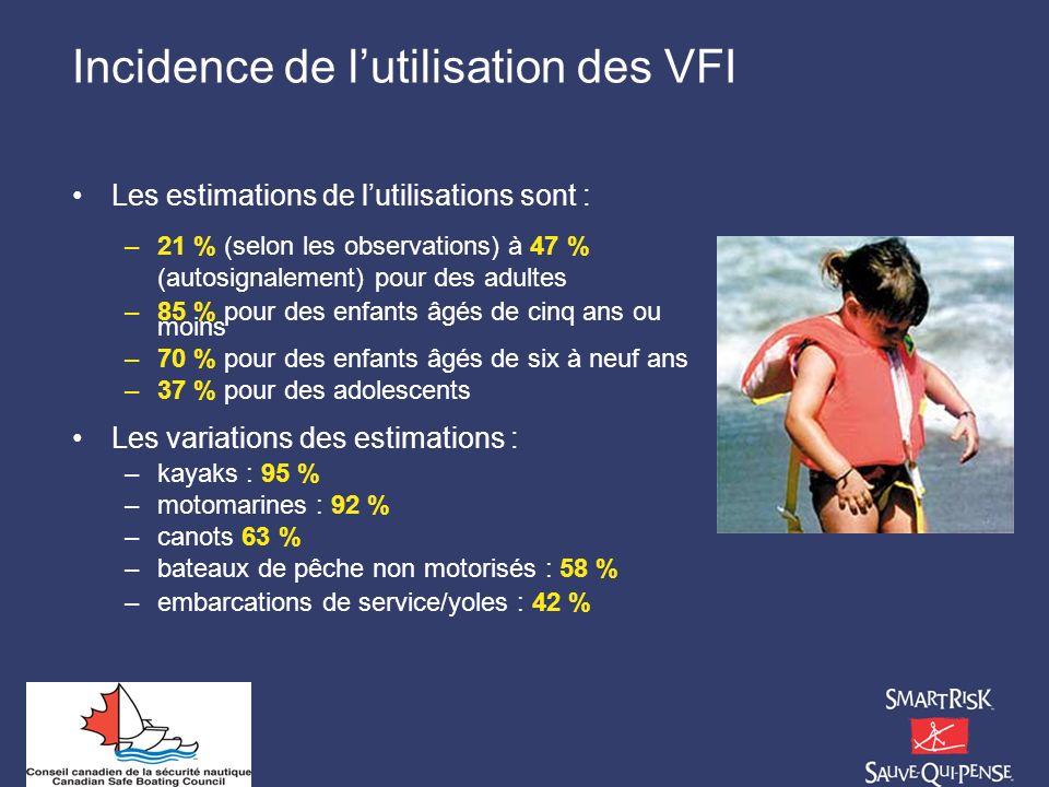 Incidence de lutilisation des VFI Les estimations de lutilisations sont : –21 % (selon les observations) à 47 % (autosignalement) pour des adultes –85
