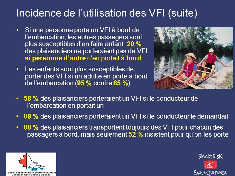 Incidence de lutilisation des VFI (suite) Si une personne porte un VFI à bord de lembarcation, les autres passagers sont plus susceptibles den faire a