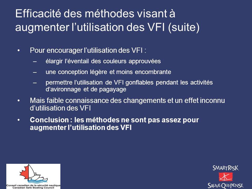 Efficacité des méthodes visant à augmenter lutilisation des VFI (suite) Pour encourager lutilisation des VFI : –élargir léventail des couleurs approuv