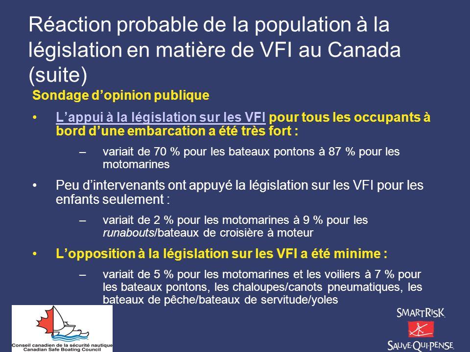 Réaction probable de la population à la législation en matière de VFI au Canada (suite) Sondage dopinion publique Lappui à la législation sur les VFI