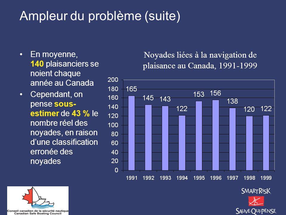 Ampleur du problème (suite) En moyenne, 140 plaisanciers se noient chaque année au Canada Cependant, on pense sous- estimer de 43 % le nombre réel des