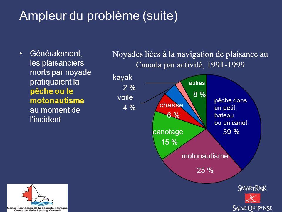 Ampleur du problème (suite) Généralement, les plaisanciers morts par noyade pratiquaient la pêche ou le motonautisme au moment de lincident Noyades li
