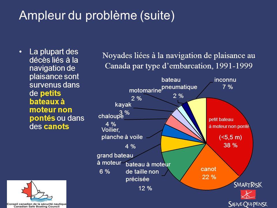 Ampleur du problème (suite) La plupart des décès liés à la navigation de plaisance sont survenus dans de petits bateaux à moteur non pontés ou dans de