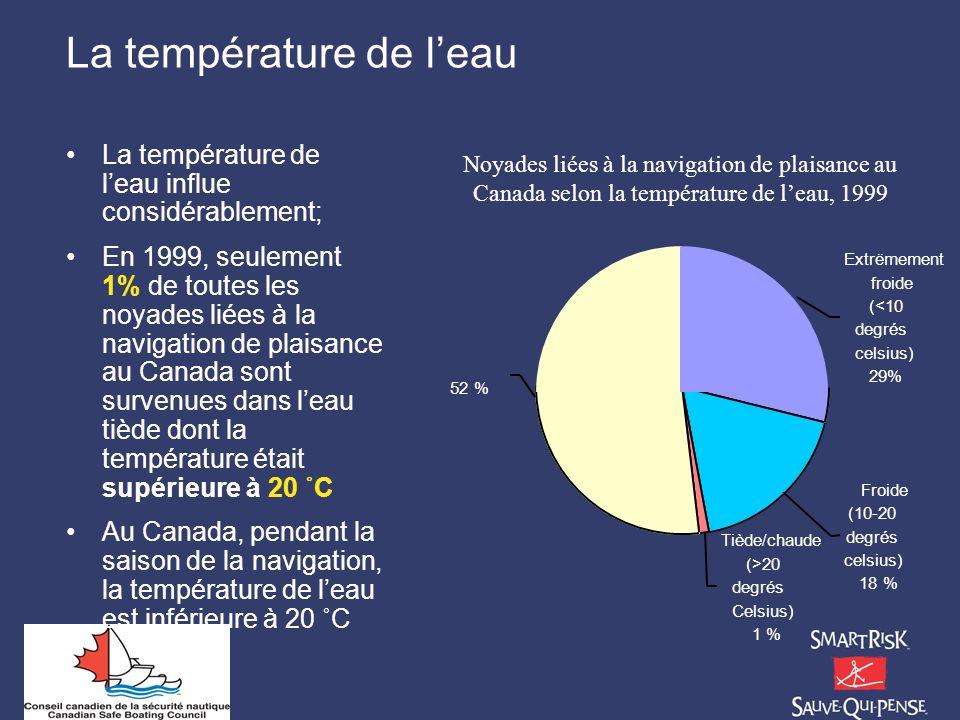 La température de leau La température de leau influe considérablement; En 1999, seulement 1% de toutes les noyades liées à la navigation de plaisance