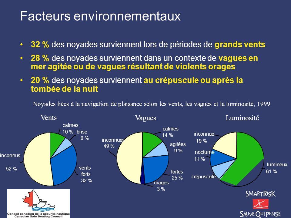 Facteurs environnementaux 32 % des noyades surviennent lors de périodes de grands vents 28 % des noyades surviennent dans un contexte de vagues en mer