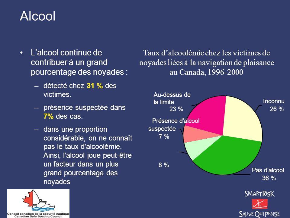 Alcool Lalcool continue de contribuer à un grand pourcentage des noyades : –détecté chez 31 % des victimes. –présence suspectée dans 7% des cas. –dans
