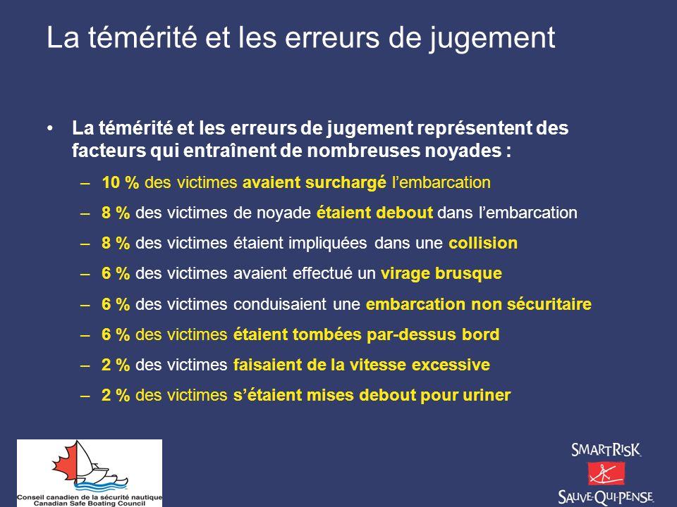 La témérité et les erreurs de jugement La témérité et les erreurs de jugement représentent des facteurs qui entraînent de nombreuses noyades : –10 % d
