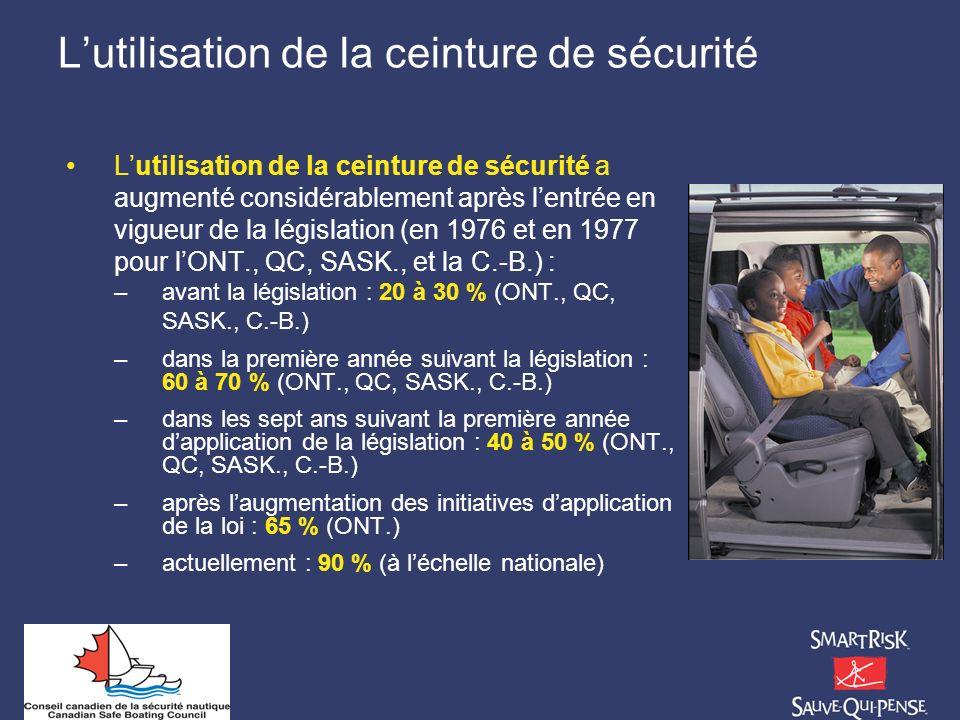 Lutilisation de la ceinture de sécurité Lutilisation de la ceinture de sécurité a augmenté considérablement après lentrée en vigueur de la législation