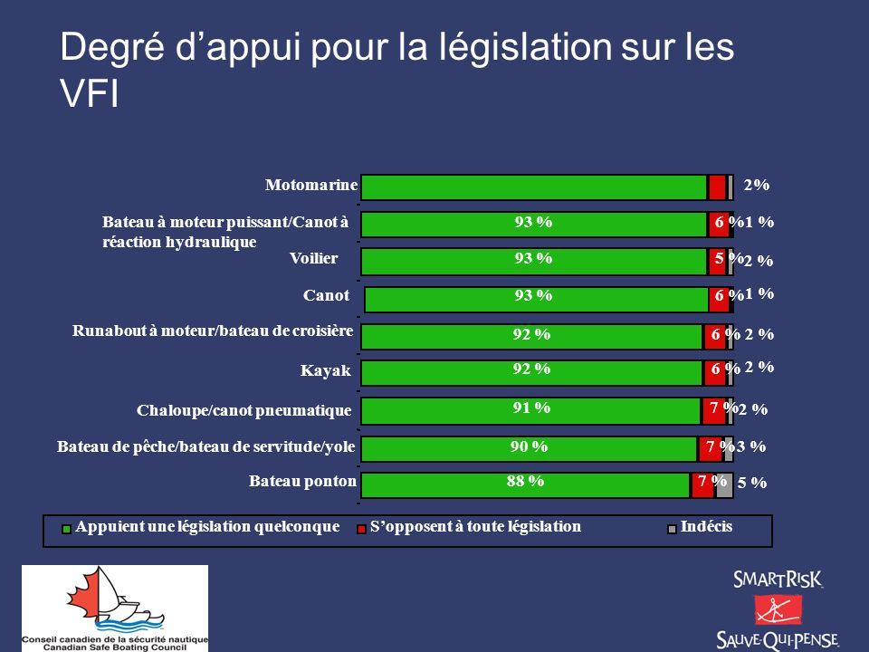 Degré dappui pour la législation sur les VFI 88 % 90 % 91 % 92 % 93 % 7 % 6 % 5 % 6 % 3 % 2 % 1 % 2 % 1 % 2% 5 % 2 % Bateau ponton Bateau de pêche/bat