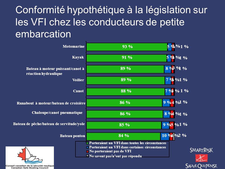 Conformité hypothétique à la législation sur les VFI chez les conducteurs de petite embarcation 84 % 85 % 86 % 88 % 89 % 91 % 93 % 10 % 9 % 8 % 4 % 5