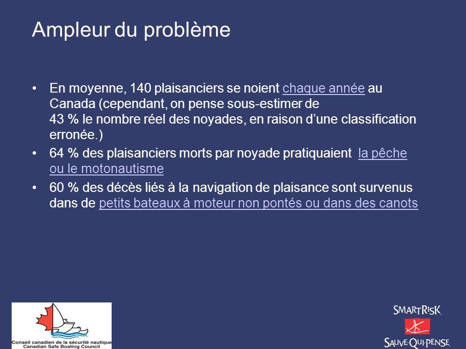 Ampleur du problème En moyenne, 140 plaisanciers se noient chaque année au Canada (cependant, on pense sous-estimer de 43 % le nombre réel des noyades