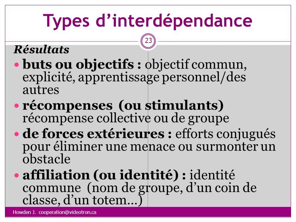 Types dinterdépendance Howden J. cooperation@videotron.ca 23 Résultats buts ou objectifs : objectif commun, explicité, apprentissage personnel/des aut