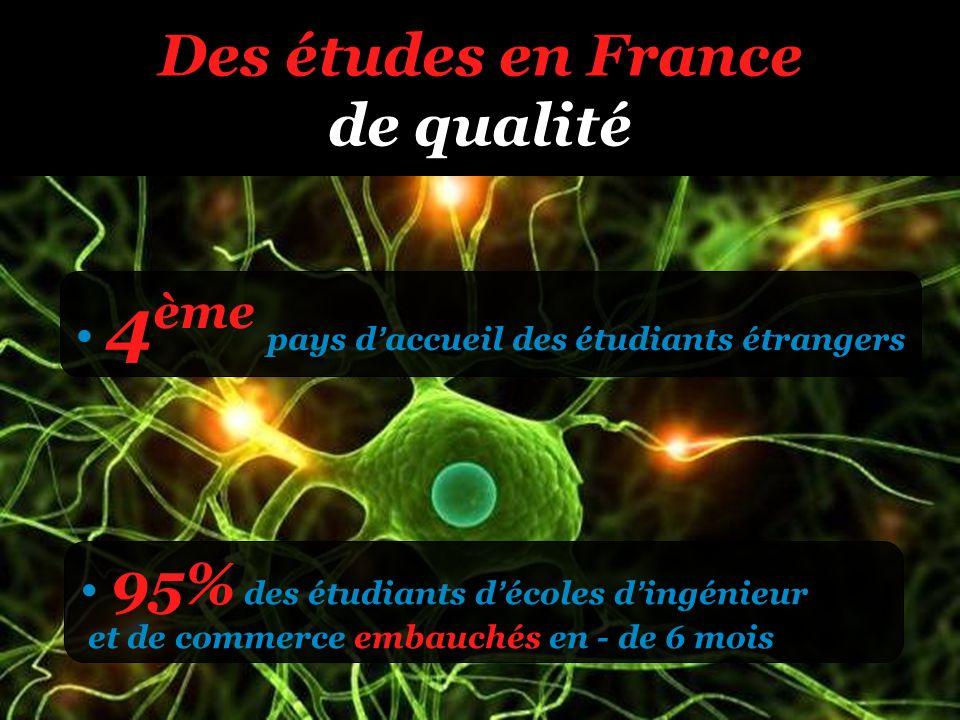 Des études en France de qualité 4 ème pays daccueil des étudiants étrangers 95% des étudiants décoles dingénieur et de commerce embauchés en - de 6 mo