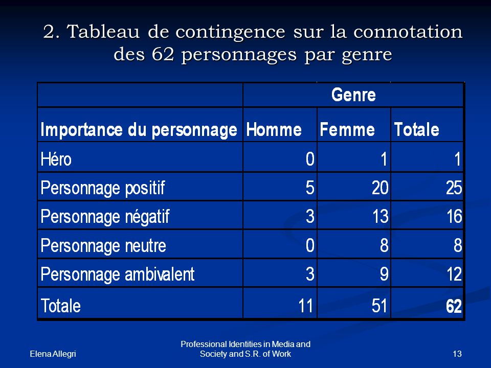 Elena Allegri 13 Professional Identities in Media and Society and S.R. of Work 2. Tableau de contingence sur la connotation des 62 personnages par gen